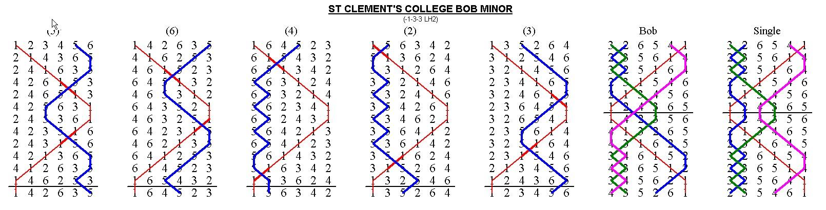 Bob Minor